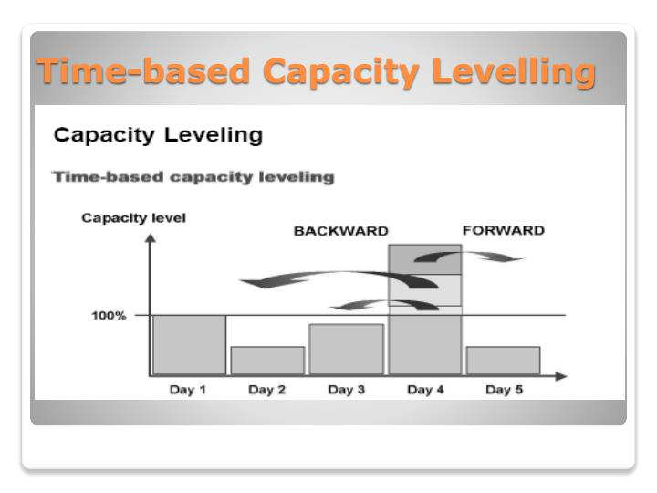 Time-based Capacity Levelling