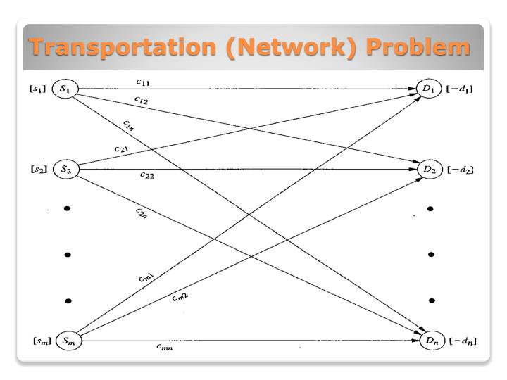 Transportation (Network) Problem
