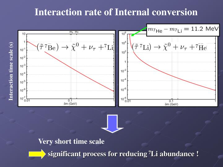 Interaction rate of Internal conversion