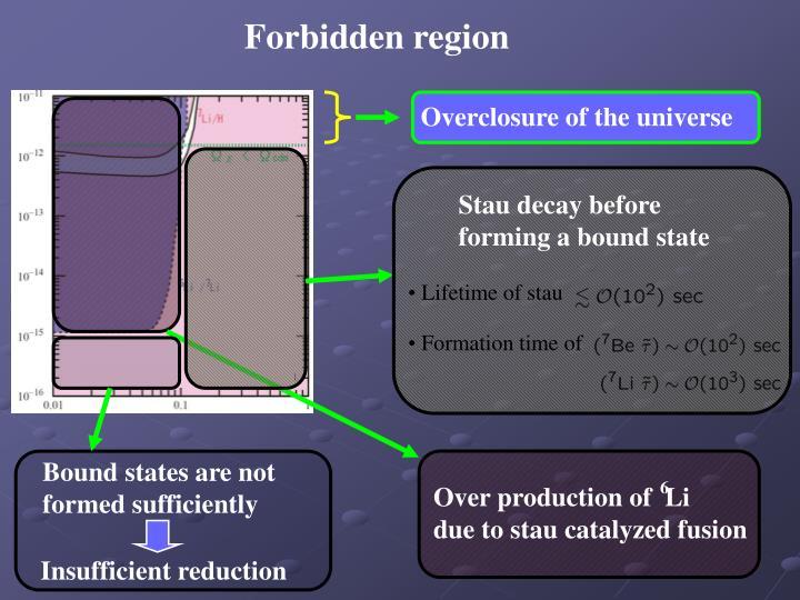 Forbidden region