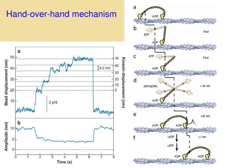 Hand-over-hand mechanism