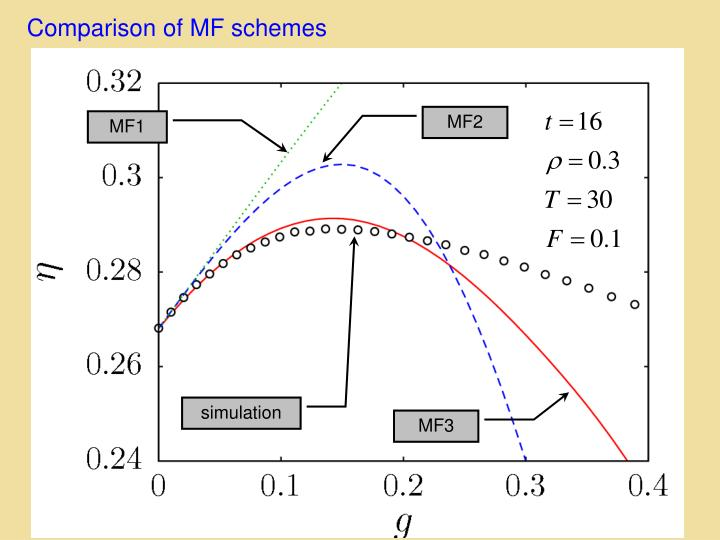 Comparison of MF schemes