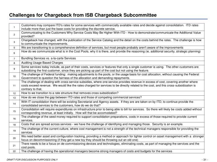 Challenges for Chargeback from ISB Chargeback Subcommittee
