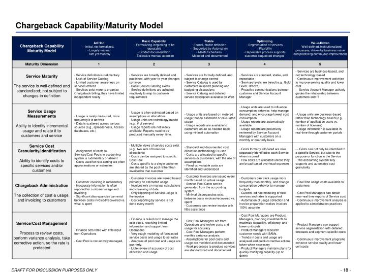 Chargeback Capability/Maturity Model