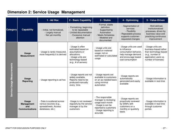 Dimension 2: Service Usage  Management