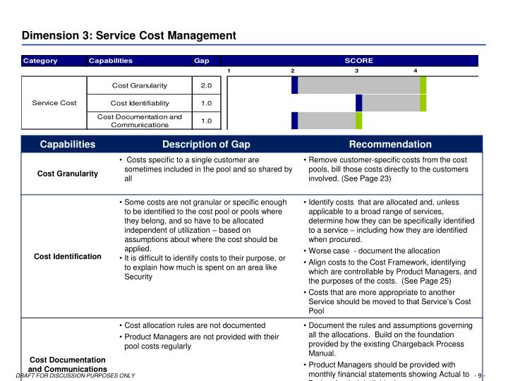Dimension 3: Service Cost Management