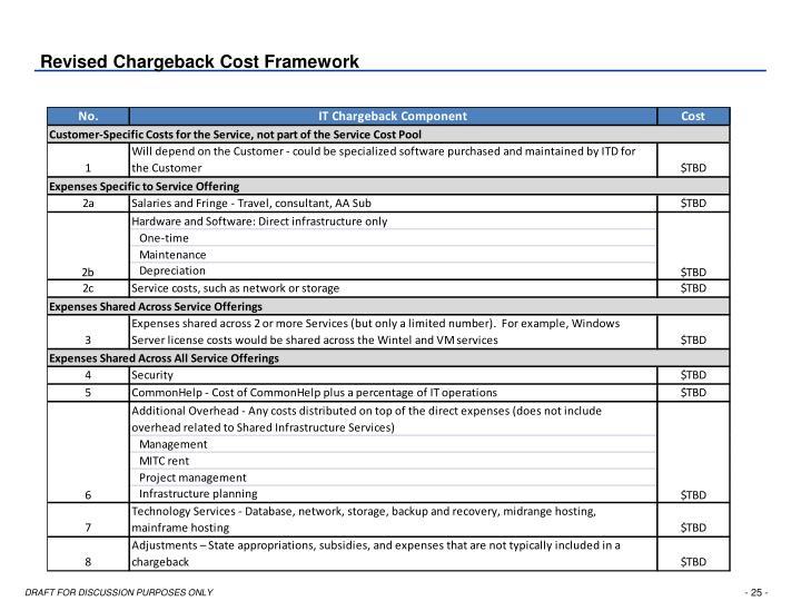 Revised Chargeback Cost Framework