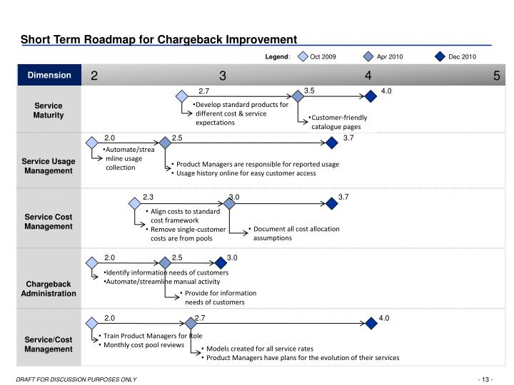 Short Term Roadmap for Chargeback Improvement