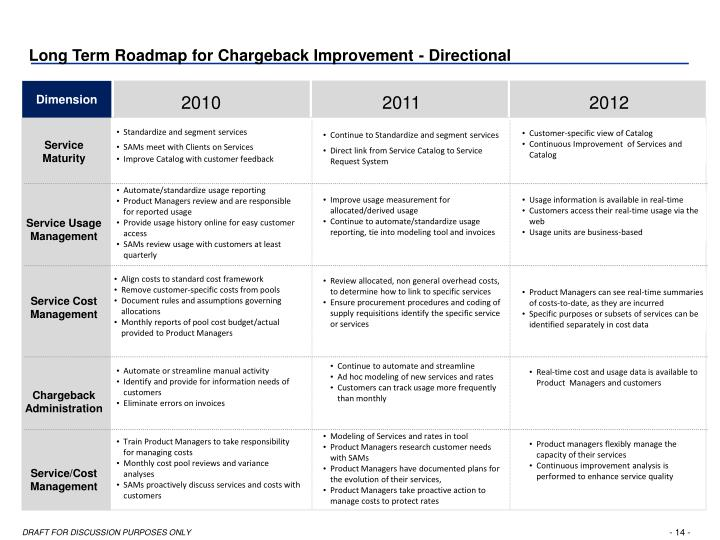 Long Term Roadmap for Chargeback