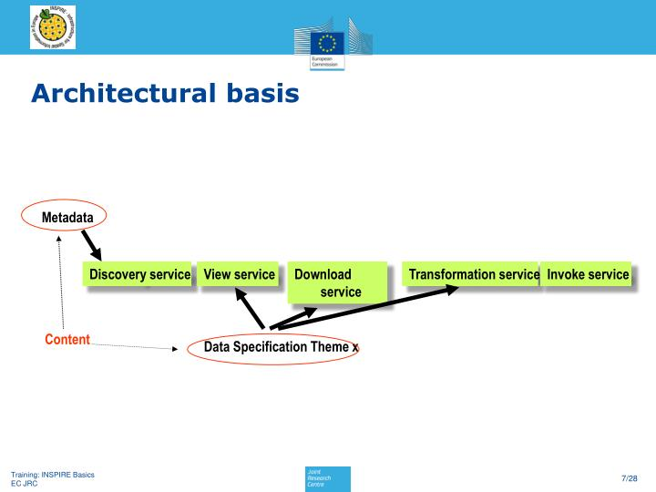 Architectural basis