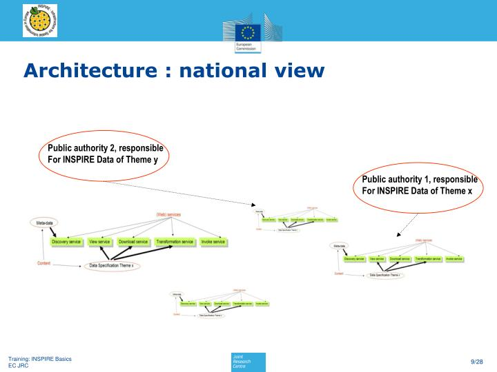Architecture : national view