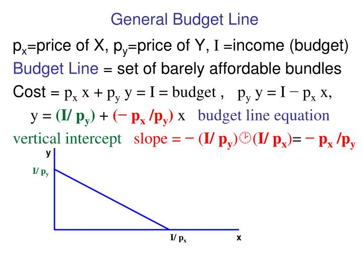 General Budget Line