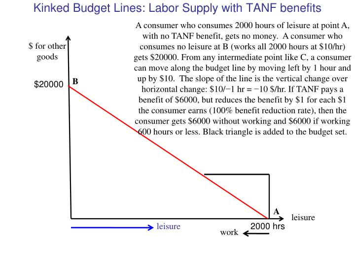 Kinked Budget Lines: Labor Supply with TANF benefits