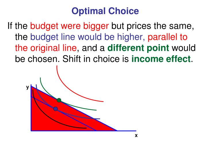 Optimal Choice