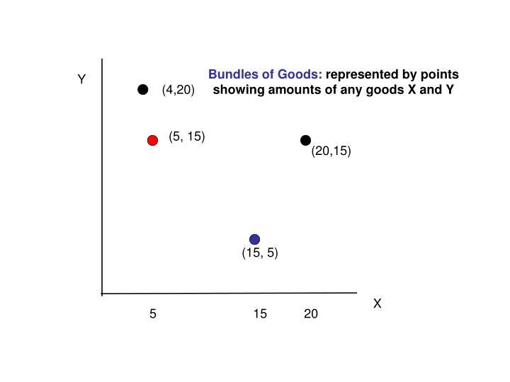 Bundles of Goods: