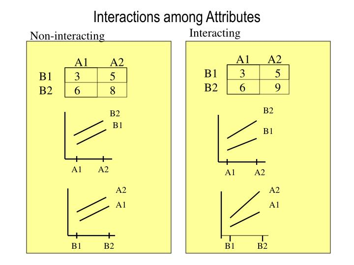 Interactions among Attributes