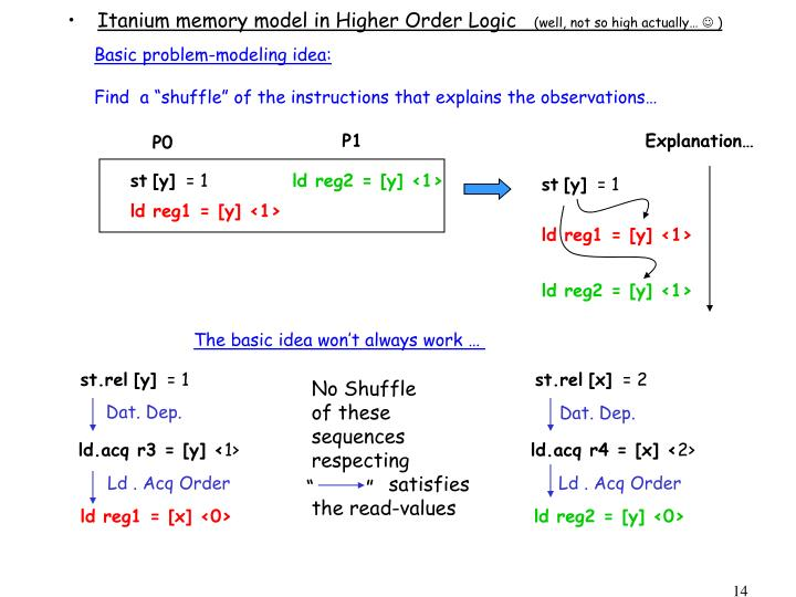 Itanium memory model in Higher Order Logic