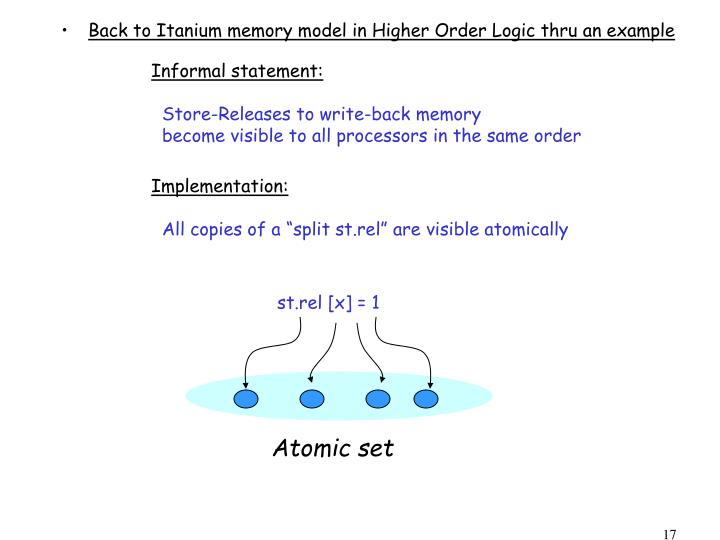 Back to Itanium memory model in Higher Order Logic thru an example