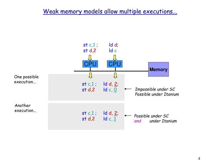 Weak memory models allow multiple executions...