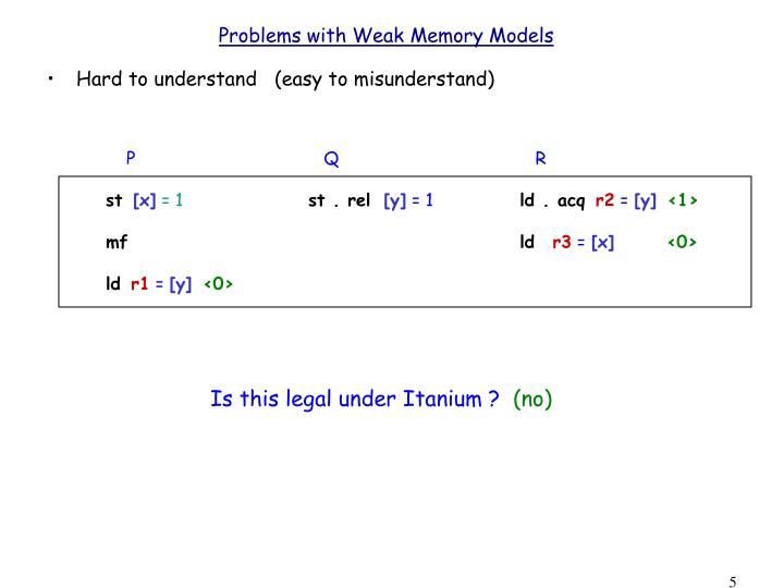 Problems with Weak Memory Models