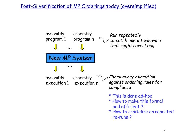 Post-Si verification of MP Orderings today (oversimplified)