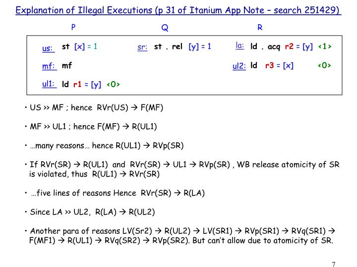Explanation of Illegal Executions (p 31 of Itanium App Note – search 251429)