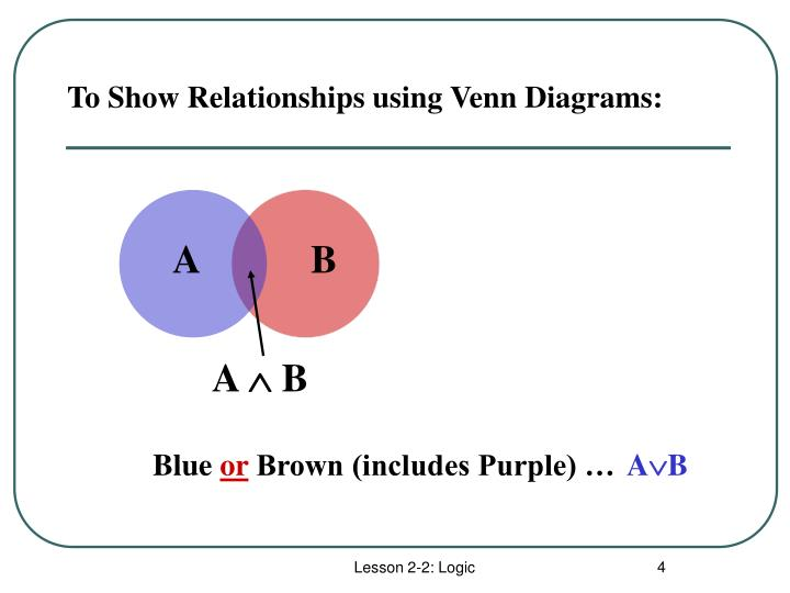 To Show Relationships using Venn Diagrams: