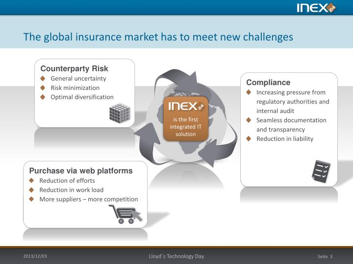 The global insurance market has to meet new challenges