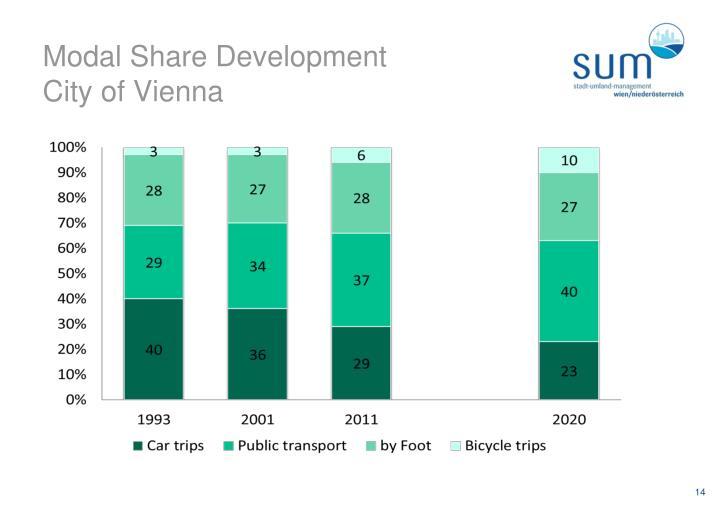 Modal Share Development