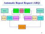 automatic repeat request arq