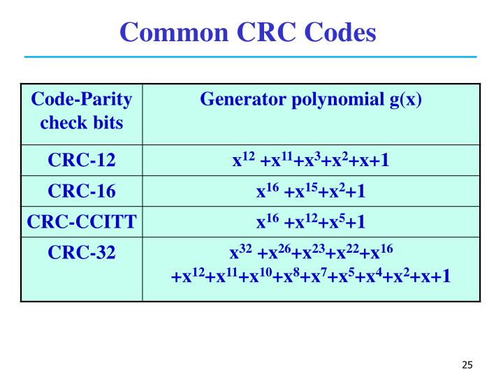 Common CRC Codes