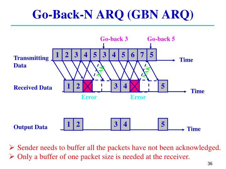 Go-Back-N ARQ (GBN ARQ)
