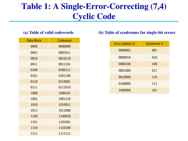 Table 1: A Single-Error-Correcting (7,4) Cyclic Code