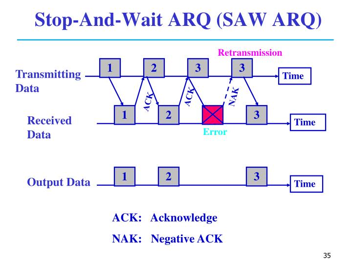 Stop-And-Wait ARQ (SAW ARQ)