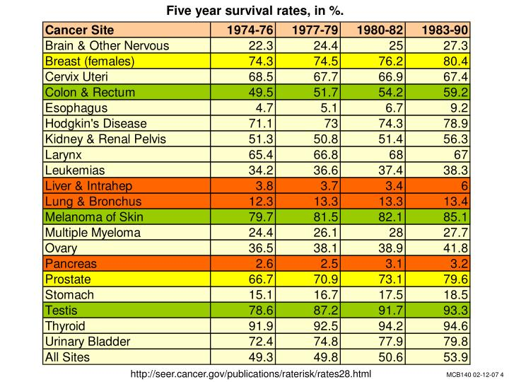Five year survival rates, in %.