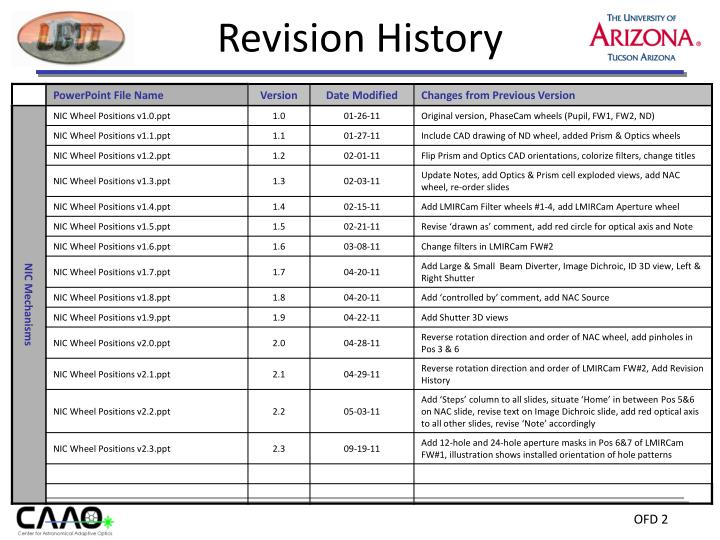 Revision History