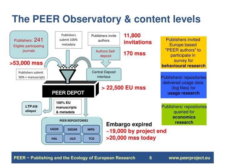 The PEER Observatory & content levels