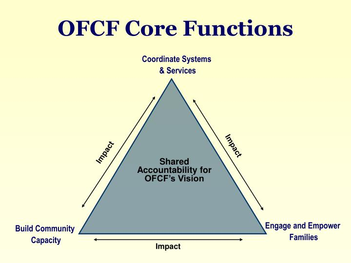 OFCF Core Functions