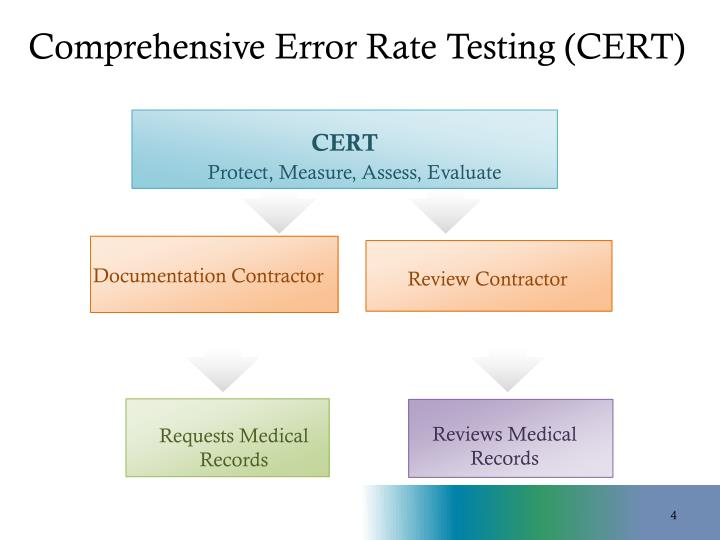 Comprehensive Error Rate Testing (CERT)