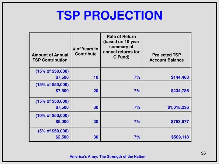 TSP PROJECTION