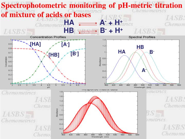 Spectrophotometric monitoring of pH-metric titration of mixture of acids or bases