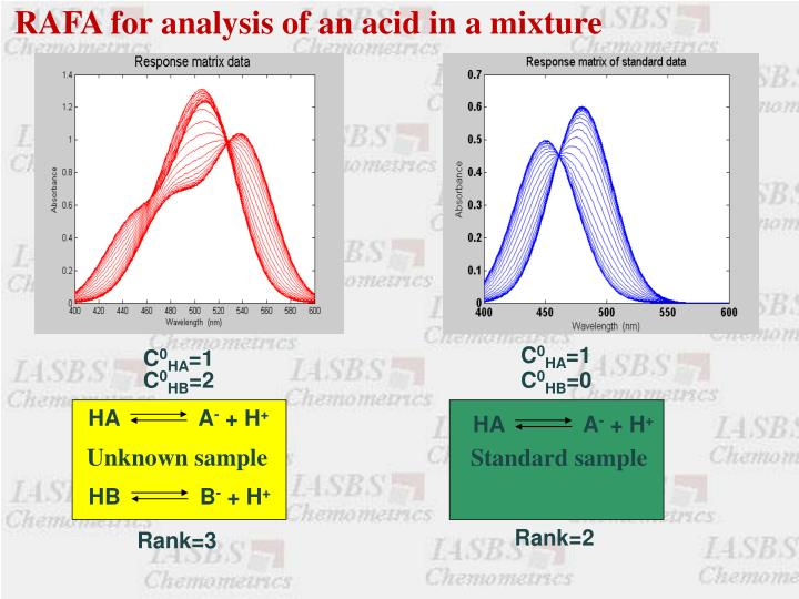RAFA for analysis of an acid in a mixture