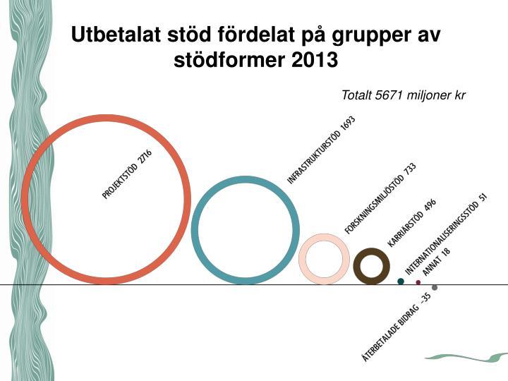 Utbetalat stöd fördelat på grupper av stödformer 2013