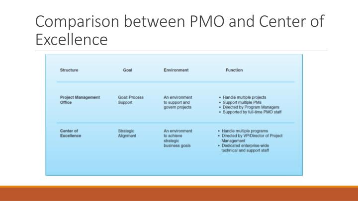 Comparison between PMO and Center of Excellence
