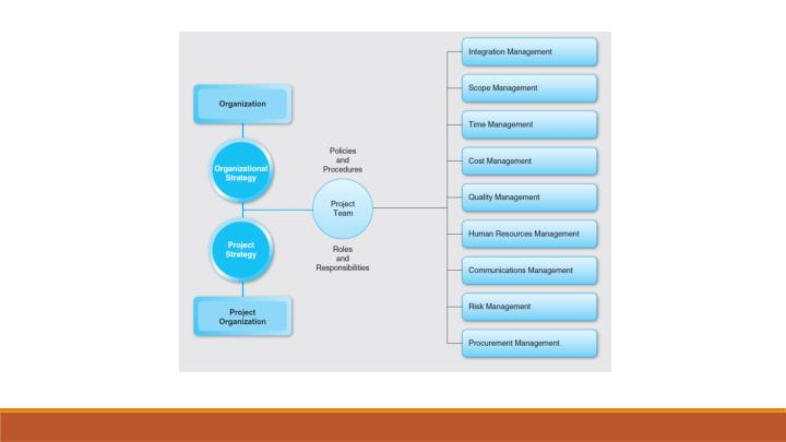 Project organizational structures hr mgmt
