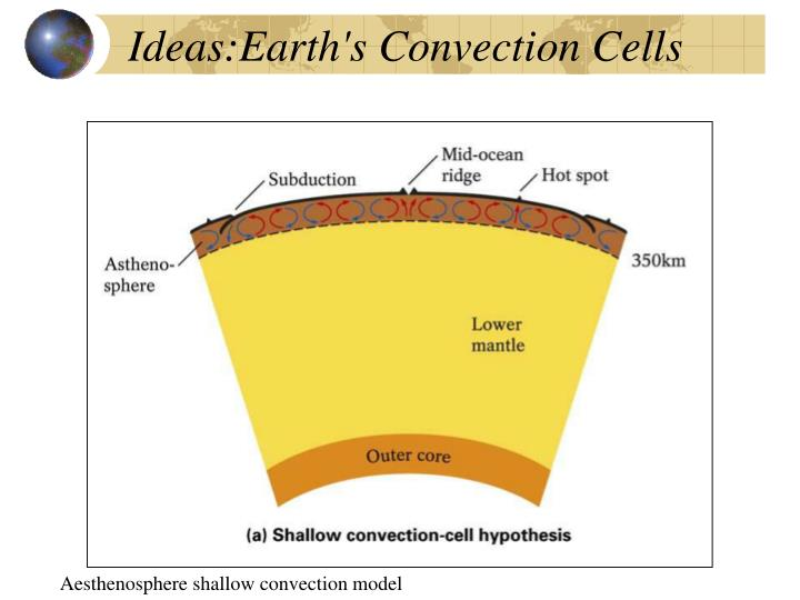Ideas:Earth's Convection Cells
