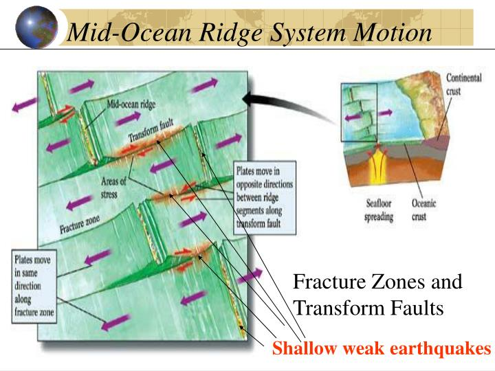 Mid-Ocean Ridge System Motion