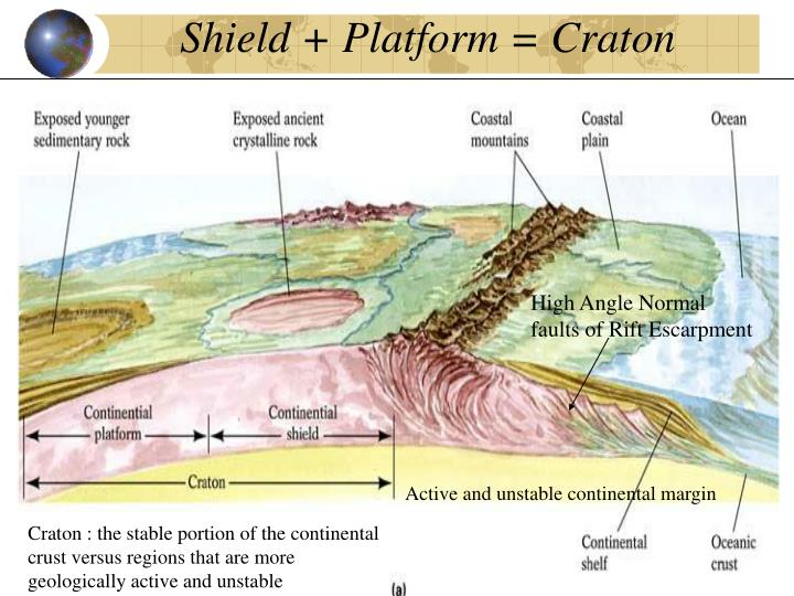Shield + Platform = Craton