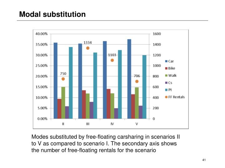 Modal substitution