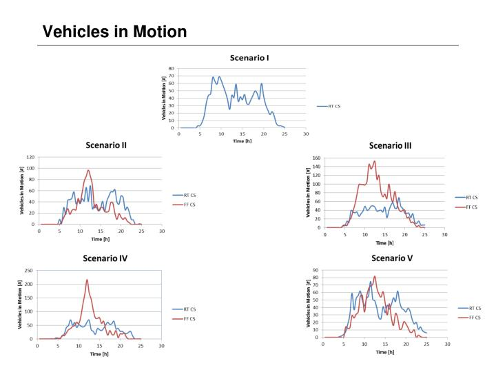 Vehicles in Motion